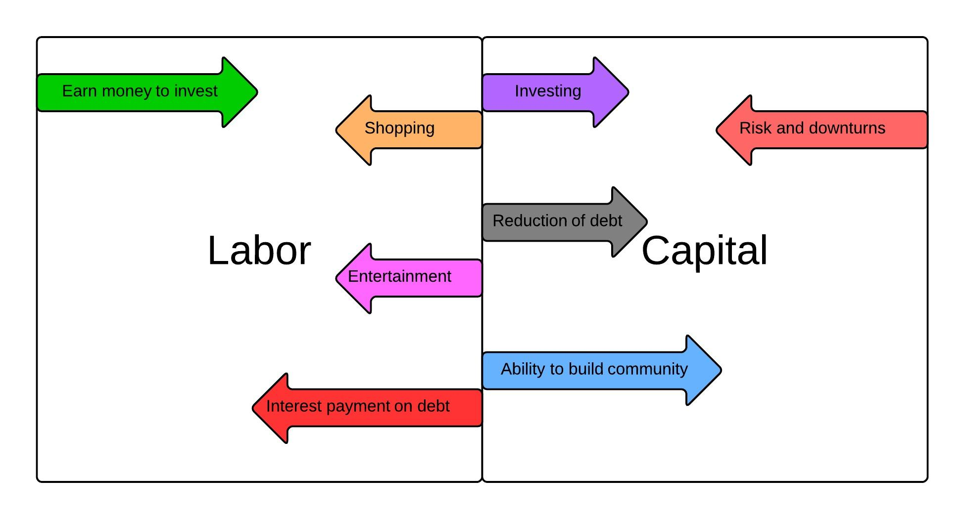 economy trails and talismans labor and capital